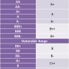 Understanding Ratings