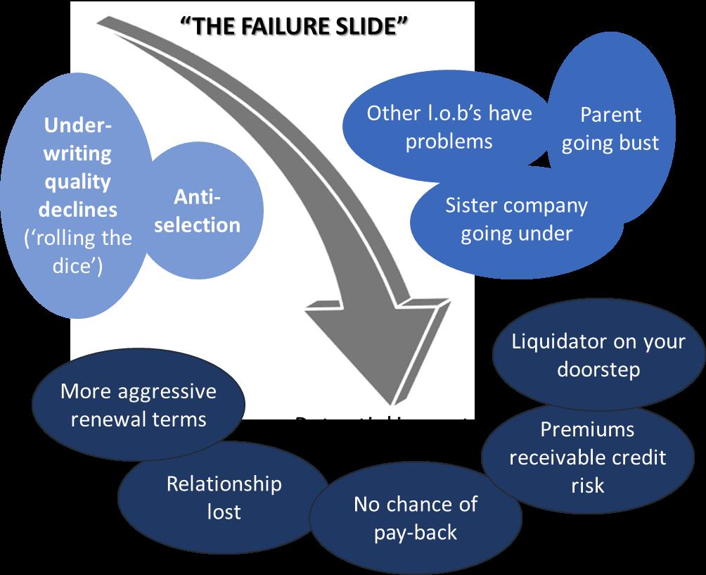 The Failure Side