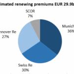Reinsurance Renewal Roundup January 2020