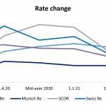 Reinsurance Renewal Roundup Mid-year 2021